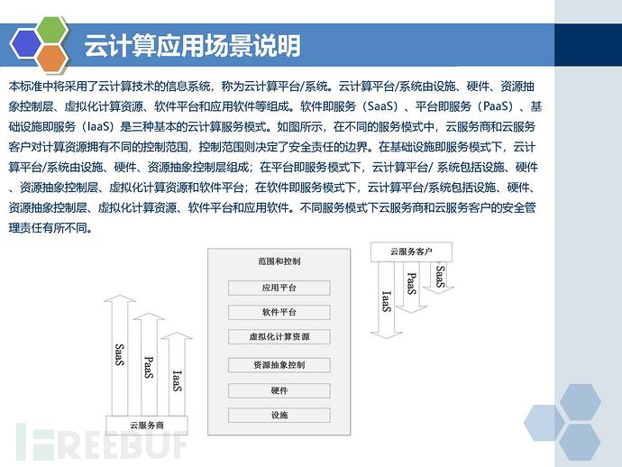 等保2.0标准-云计算安全扩展要求_页面_03.jpg