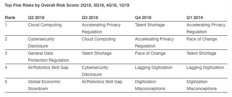 Gartner调查:加速隐私监管首度成为企业头号安全需求-互联网之家