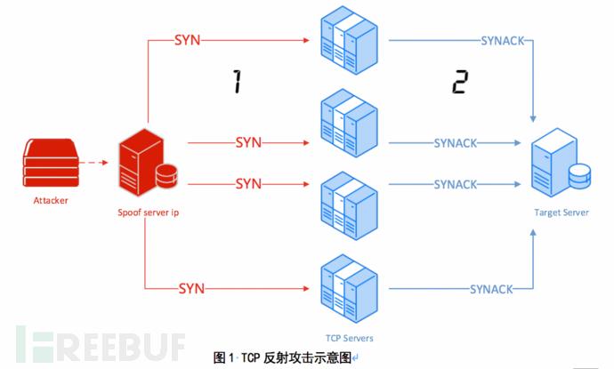 新的DDoS攻击手法来袭:TCP反射攻击技术分析