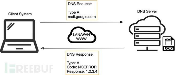 关于 DNS 隧道技术的滥用调查
