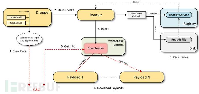犯罪分子竟使用签名Rootkit窃取登录和付款信息