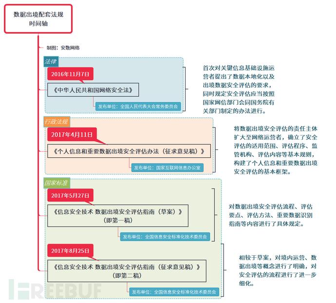 数据出境配套法规 时间轴.png