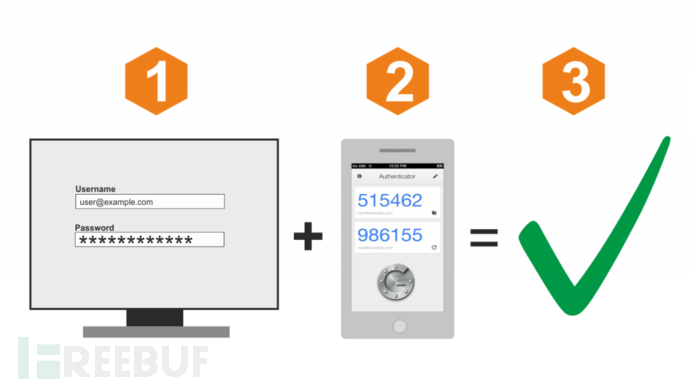 two-factor-auth-1024x573.png