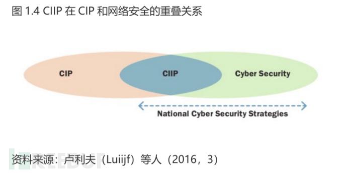 国家网络安全能力成熟度模型(三)