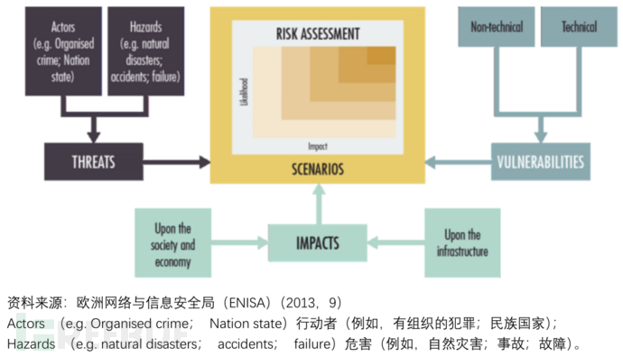 国家网络安全能力成熟度模型