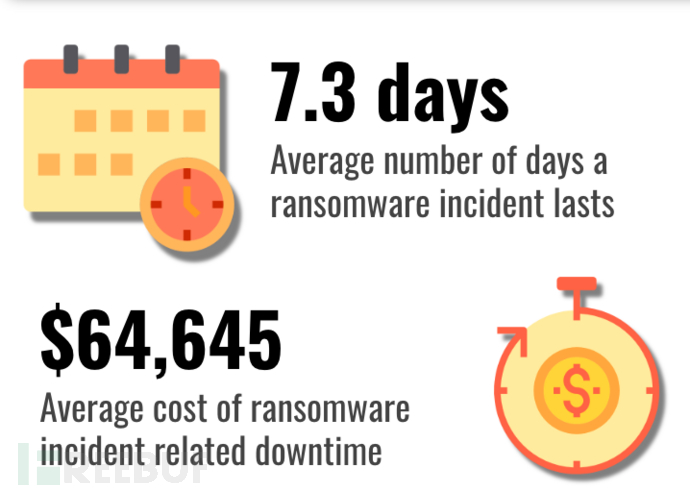 Ransomware+Downtime+Costs+Q1+2019.png