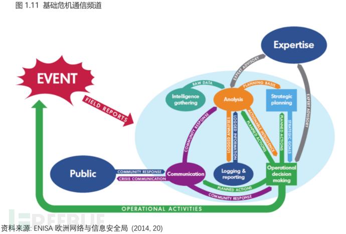 国家网络安全能力成熟度模型(六)