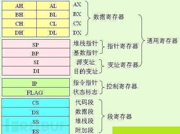 缓冲区溢出实战教程系列(四):程序执行真正的压栈与弹栈