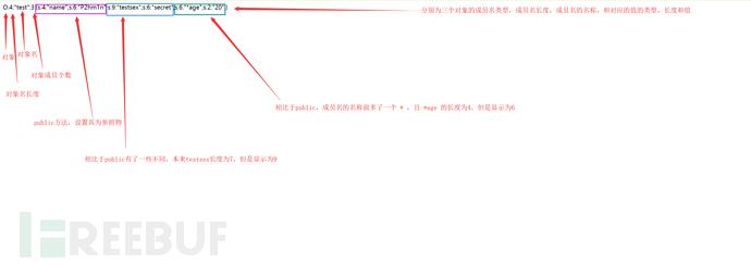 入门Web需要了解的PHP反序列化漏洞