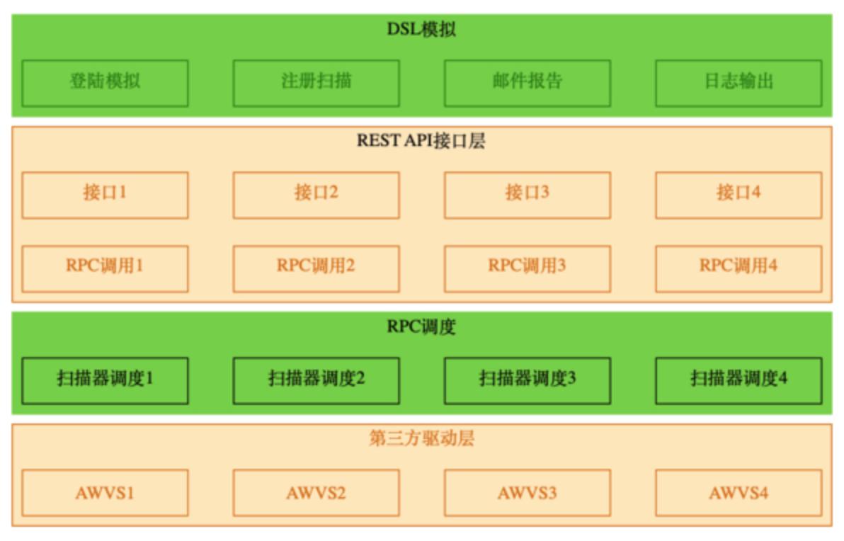企业安全体系架构分析:开发安全架构之可用性架构 -互联网之家