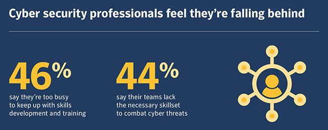 人才短缺,压力过大,网络安全行业不轻松-互联网之家