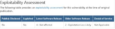 Windows 10中的DHCP安全性:分析关键漏洞CVE-2019-0726-互联网之家