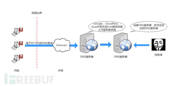 图3DoH通信结构图.png
