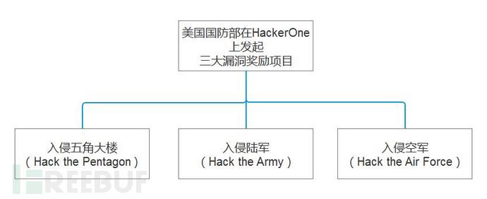 美国国防部在HackerOne上的三大漏洞奖励项目.jpg