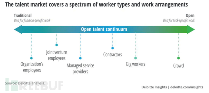 talent-continuum.png