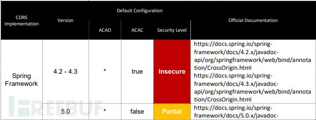JSONP劫持CORS跨源资源共享漏洞- FreeBuf专栏·AI0TSec