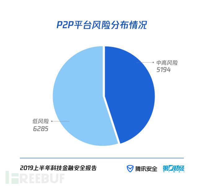 解读《2019上半年科技金融安全报告》:P2P风险降低,非法集资金额翻倍,风控压力达千万量级
