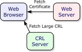certificate-verify-crl-schema.png
