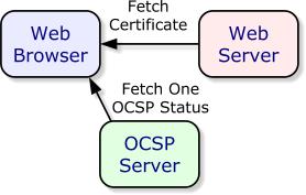 certificate-verify-ocsp-schema.png