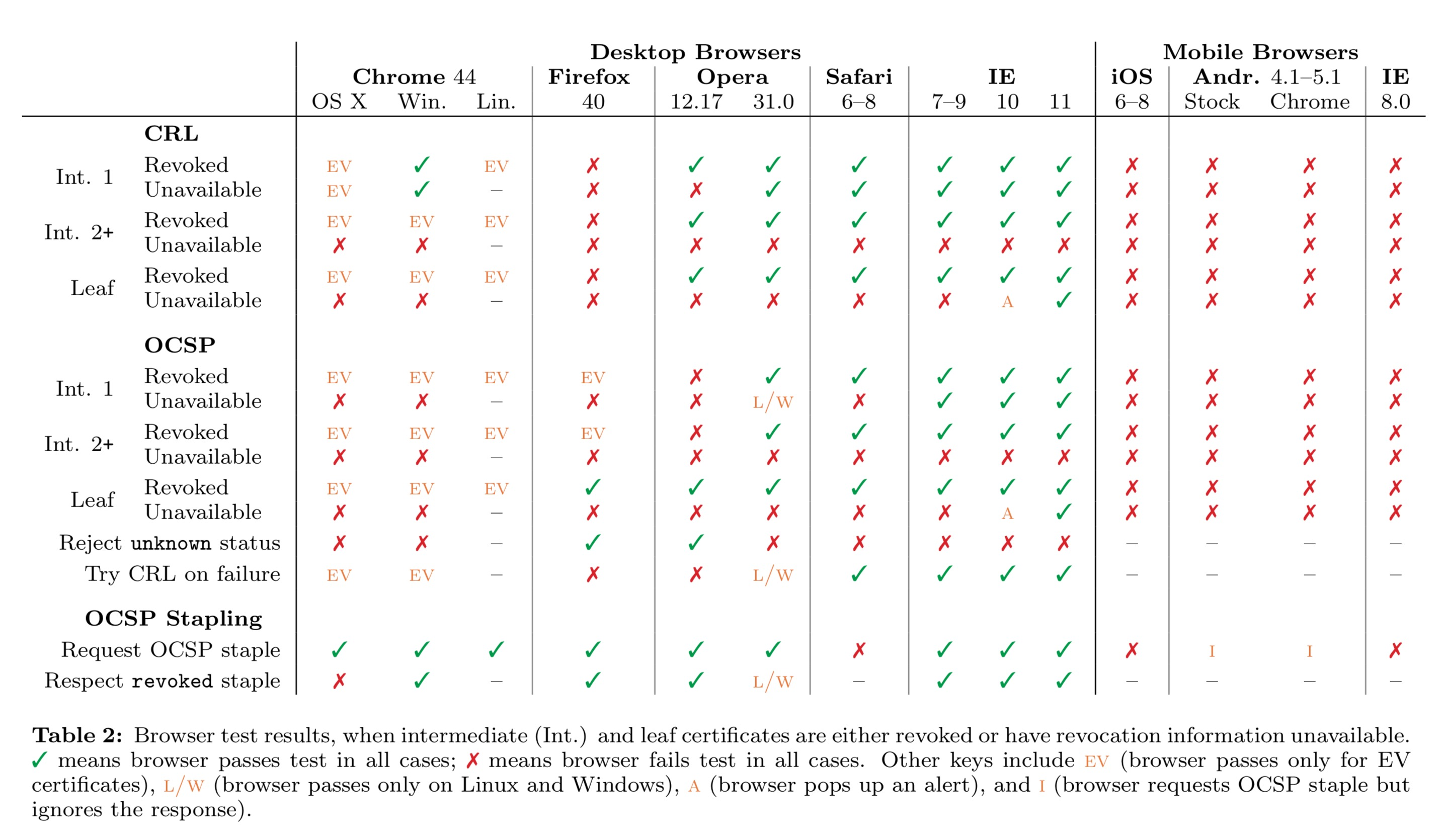 browsers-tls-certificates-revocation.jpg
