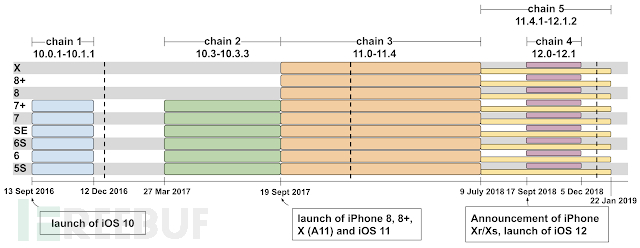 iOS timeline.png