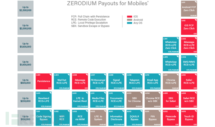 Zerodium mobile payouts.png