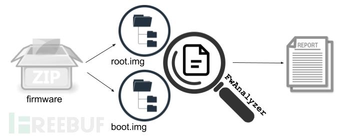 Fwanalyzer:文件系统镜像分析工具