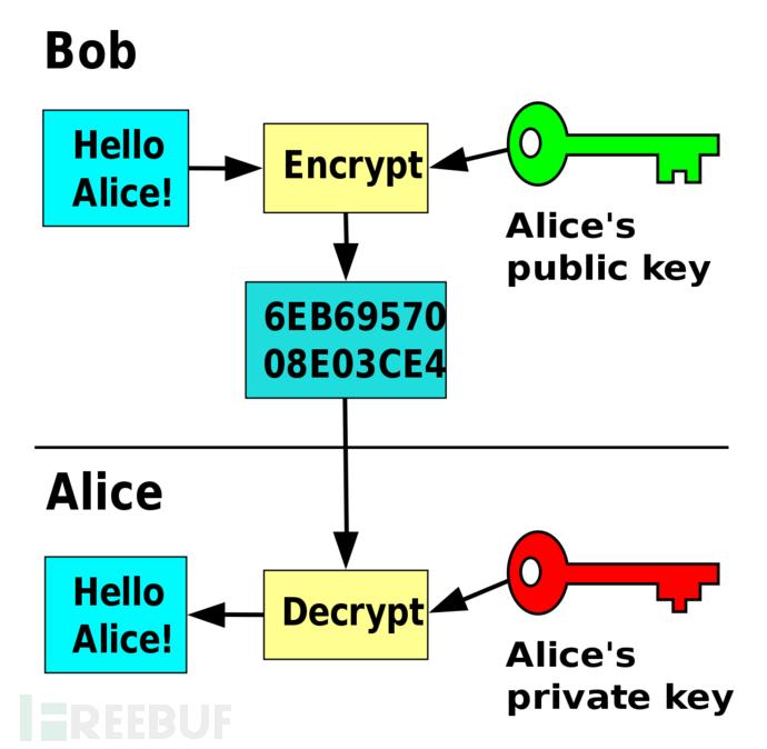 公钥密码学图解