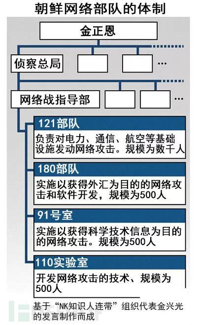 追溯朝鲜APT组织Lazarus的攻击历程