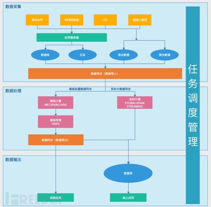 浅谈大数据平台架构-45.248.10.1江苏扬州BGP多线服务器-大数据采集服务器 第1张