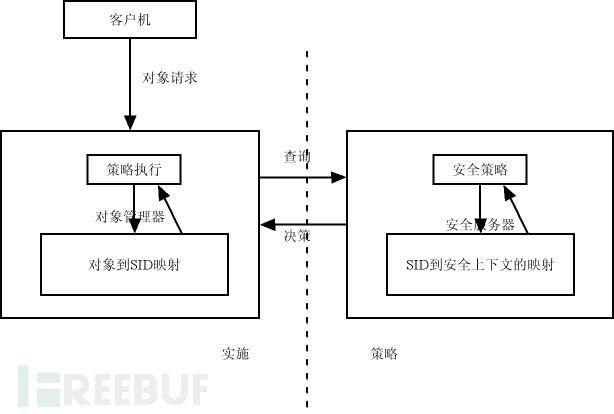 SELinux系统安全策略及其配置分析