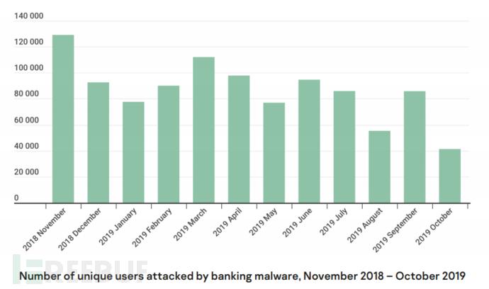 2019年网络攻击分析报告