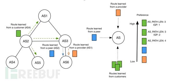 浅析通过操纵BGP Communities影响路由选路