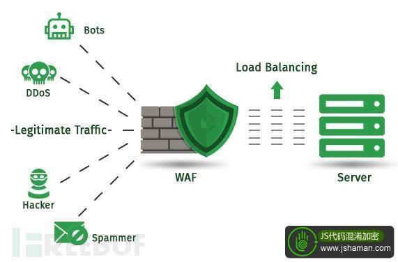 Web防护自给自足:给Express写一个WAF中间件!