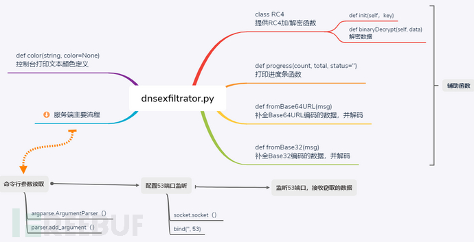 3-服务端源码概况及服务端的主要流程.png