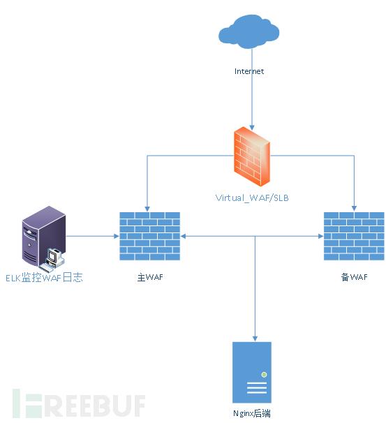 开源WAF测试评估方法