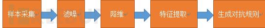 从免费的WEB应用防火墙hihttps谈机器学习之生成对抗规则过程