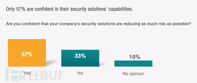 SecOps团队在了解安全工具的运作时面临挑战