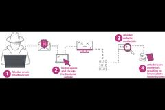 RSA 2020创新沙盒盘点  INKY——基于机器学习的恶意邮件识别系统