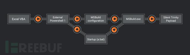 MSBuild安全分析