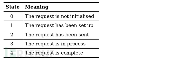 挖洞经验 | 利用Jira的邮件服务器连通测试功能发现其CSRF漏洞