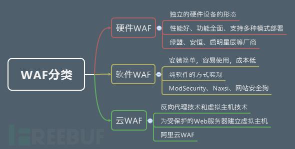 突破正则匹配:探寻SQL注入绕过WAF的本源之道