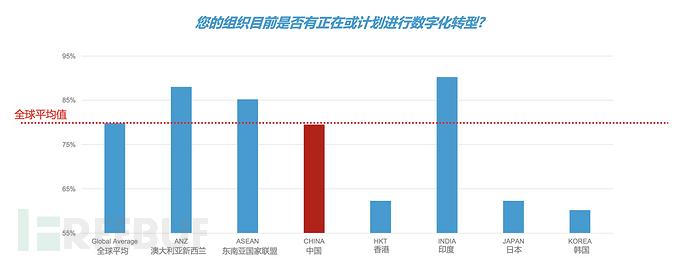 全球数字化转型加速,中国企业更担心安全技能不足