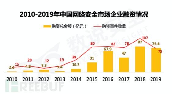 数据丨中国网络安全行业投融资年度报告