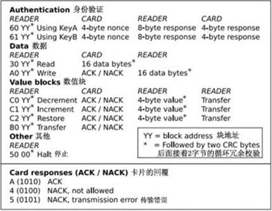 RFID实战应用之常见射频卡扇区数据分析及破解