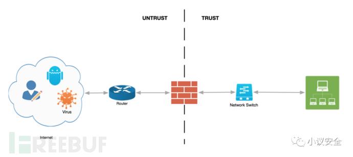 零信任架构实战系列:如何选择零信任架构