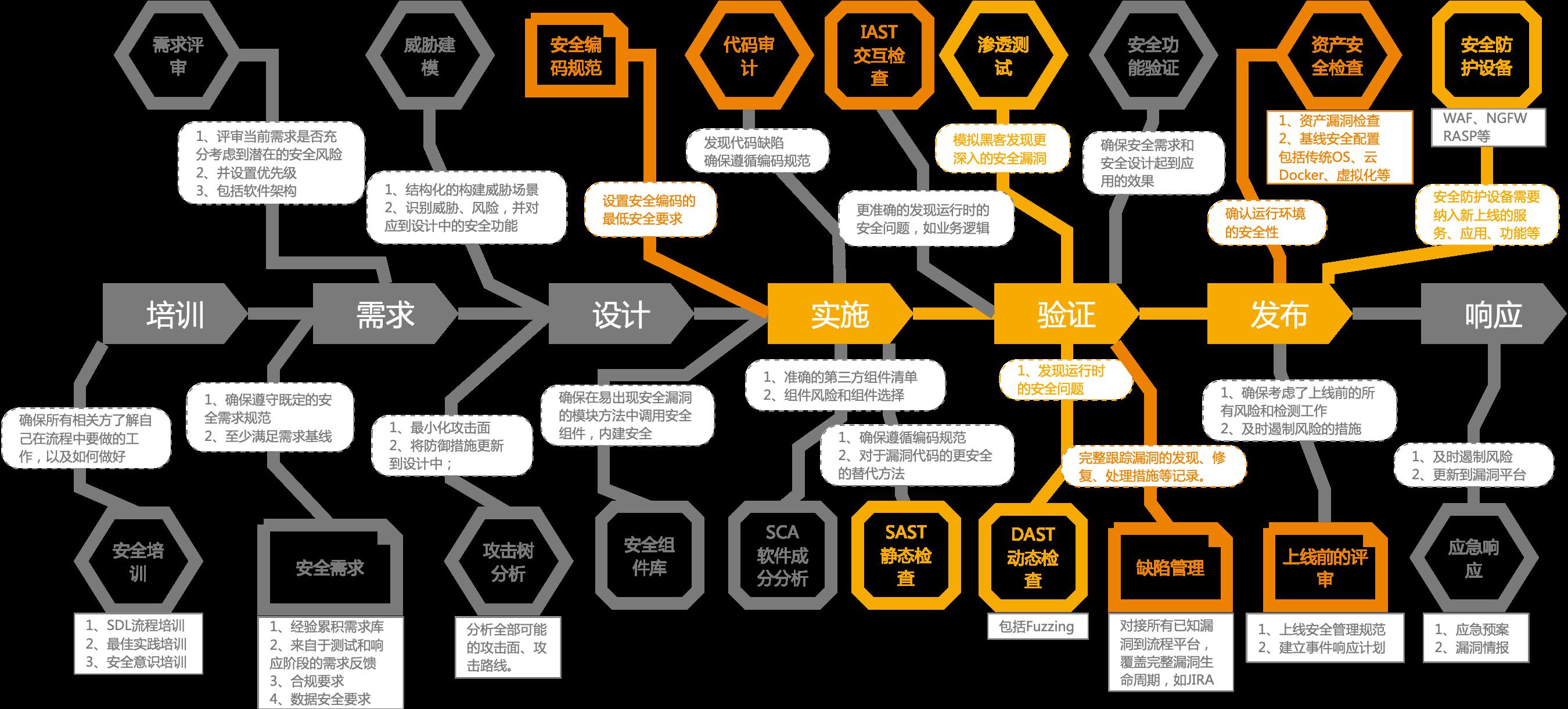 A-roadmap.png