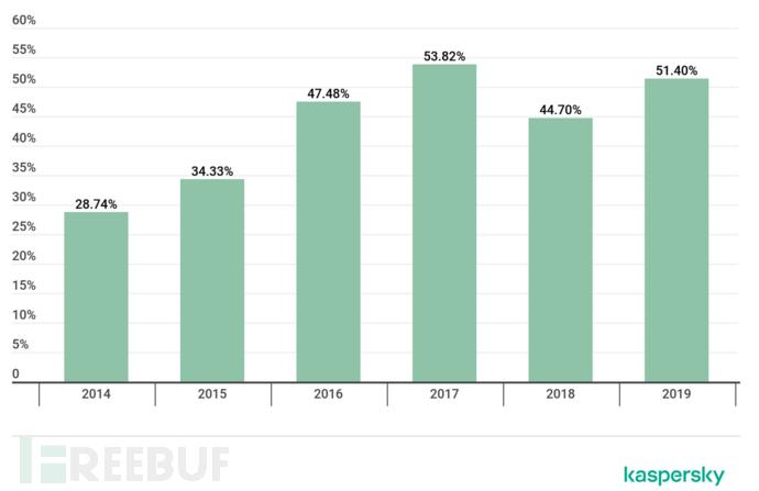 小方娱乐网:2019年金融行业网络威胁报告