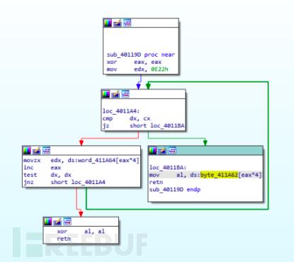 MMCore针对南亚地区的攻击活动分析插图11