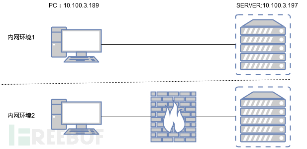 SMB RPC类漏洞攻防对抗系列:利用SMB_COM_WRITE_ANX分割PRC流量特征